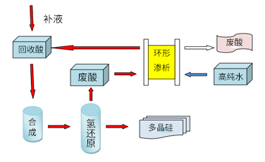 A Sharp Weapon to Improve the Competitiveness of China's Polysilicon Enterprises in International Markets